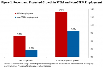 Recent and Projected Growth in STEM and Non-STEM Employment