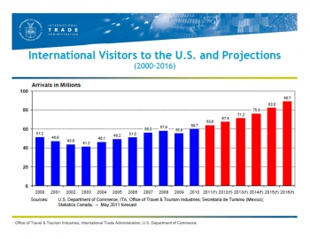 Chart showing growth in travel and tourism