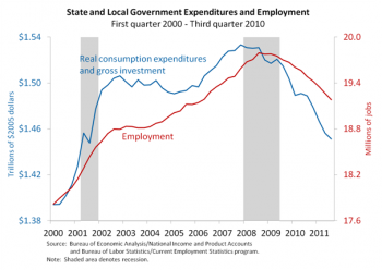 State and Local Government Expenditures and Employment
