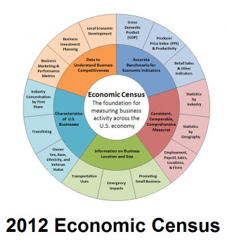2012 Economic Census