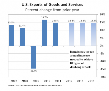 U.S. Exports of Goods and Services: Percent Change from Prior Year