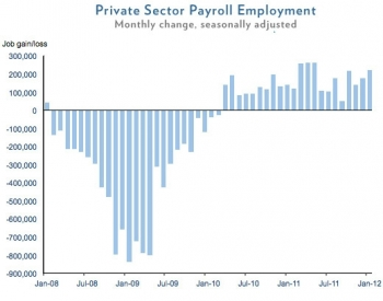 Private Sector Payroll Employment (updated Feb 2012)