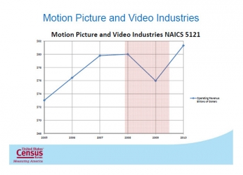 Graphic of motion picture and video industries change (graph: Census Bureau)