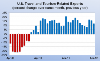 Graph: U.S. Travel and Tourism-Related Exports