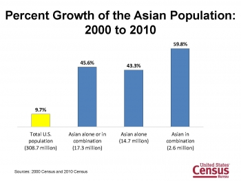 Graph of the Percent Growth of the Asian Population 2000 to 2010