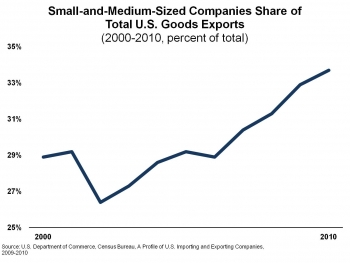 SME Companies Share of Total US Goods Exports 2000-2010