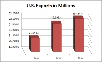 Bar chart: U.S. exports in millions