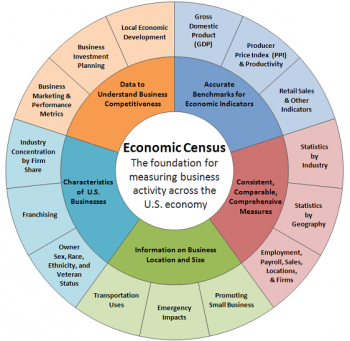 Graphic of Econmic Census