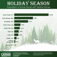 U.S. Census Bureau Releases Key Statistics in Honor the Holiday Season