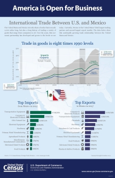 International Trade Between U.S. and Mexico. Trade in goods is eight times 1990 levels.