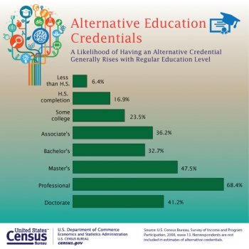 One-Quarter of Adults Hold Educational Credentials Other Than an Academic Degree, Census Bureau Reports