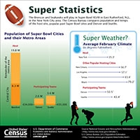 Census Bureau Releases Trends and Facts for Super Bowl XLVIII