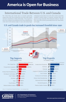 International Trade Between U.S. and Canada