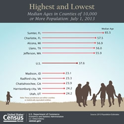 As the Nation Ages, Seven States Become Younger, Census Bureau Reports