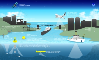 Coastal Intelligence takes many NOAA resources