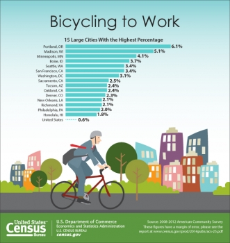 Census Bureau Kicks Off National Bike to Work Week and Releases First-Ever Data Focused on Biking and Walking to Work