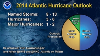2014 Atlantic hurricane outlook