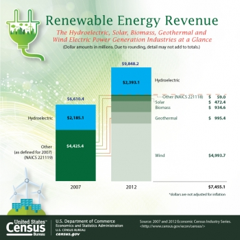 Census Bureau Economic Data Show Electric Power Generation Using Renewable Energy Growing