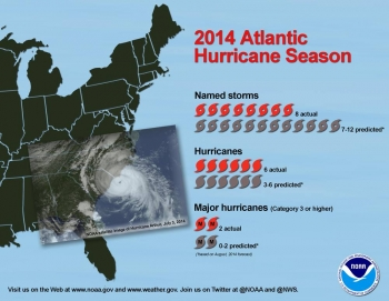 NOAA: Atlantic Hurricane Season Stays Quiet as Predicted