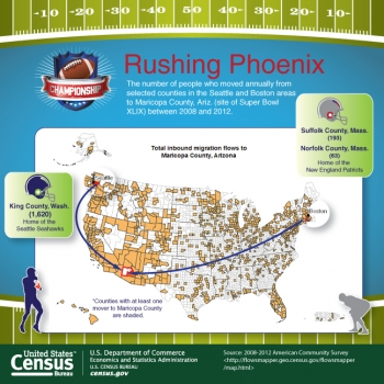 U.S. Census Bureau Releases Key Statistics for Super Bowl XLIX