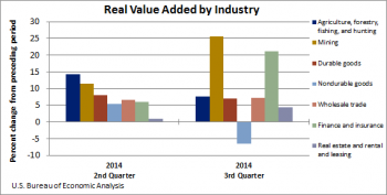 BEA's Statistics on How Industries Perform Each Quarter Provide Insight into U.S.' Economic Recovery