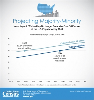 New Census Bureau Report Analyzes U.S. Population Projections