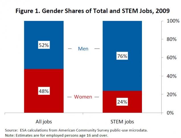Gender Shares of Total and STEM Jobs, 2009