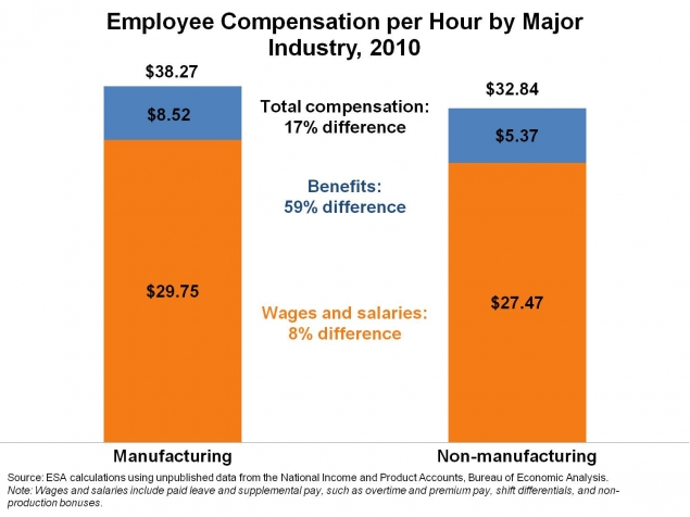 Employee Compensation per Hour by Major Industry