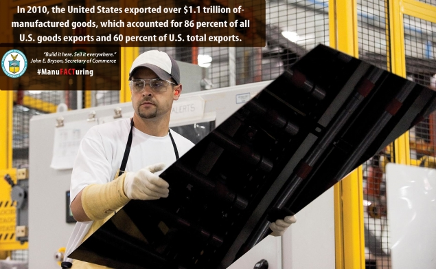In 2010, the United States exported over $1.1 trillion of manufactured goods