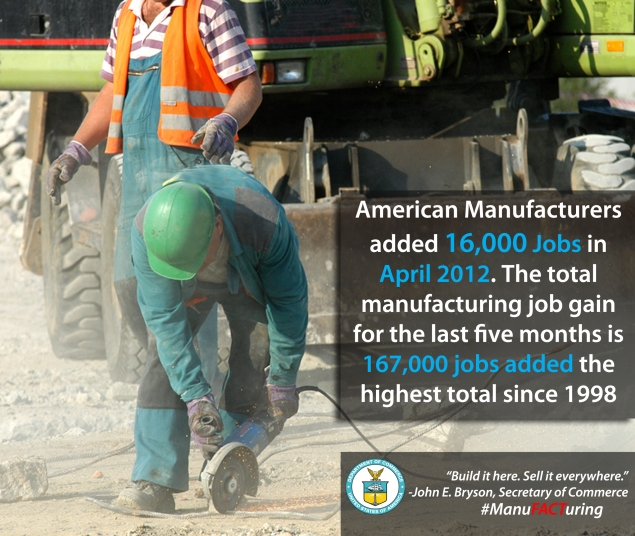 American manufacturers added 16,000 jobs in April 2012