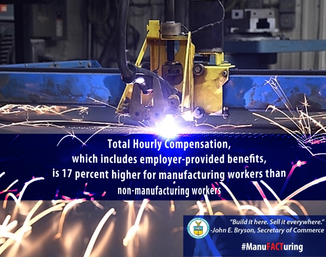 Total Hourly Compensation is 17% higher for manufacturing workers than non-manufacturing workers