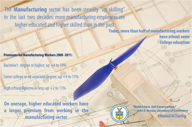 The manufacturing sector has been upskilling in the last two decades.