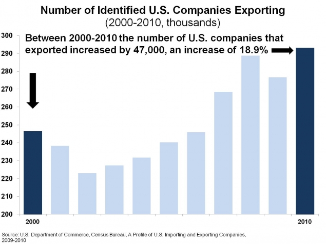 Number of US Companies Exporting