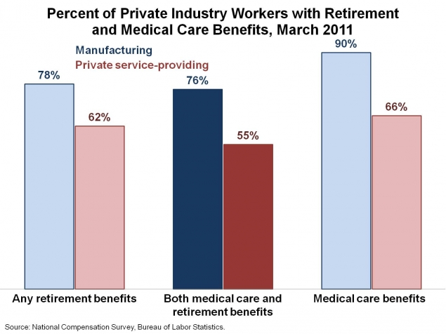 Percent of Private Industyr Workers with Retirement and Medical Care Benefits (March 2011)