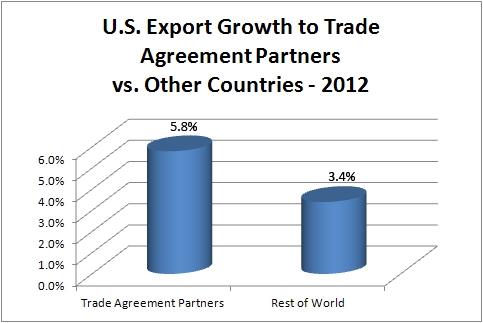 Bar chart: US exports to trading partners v. rest of the world