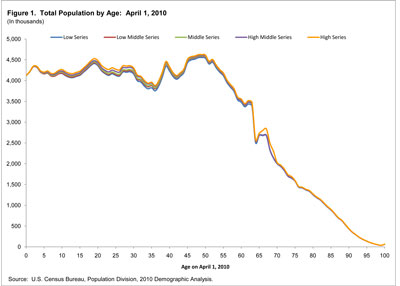 Total Population by Age: April 1, 2010