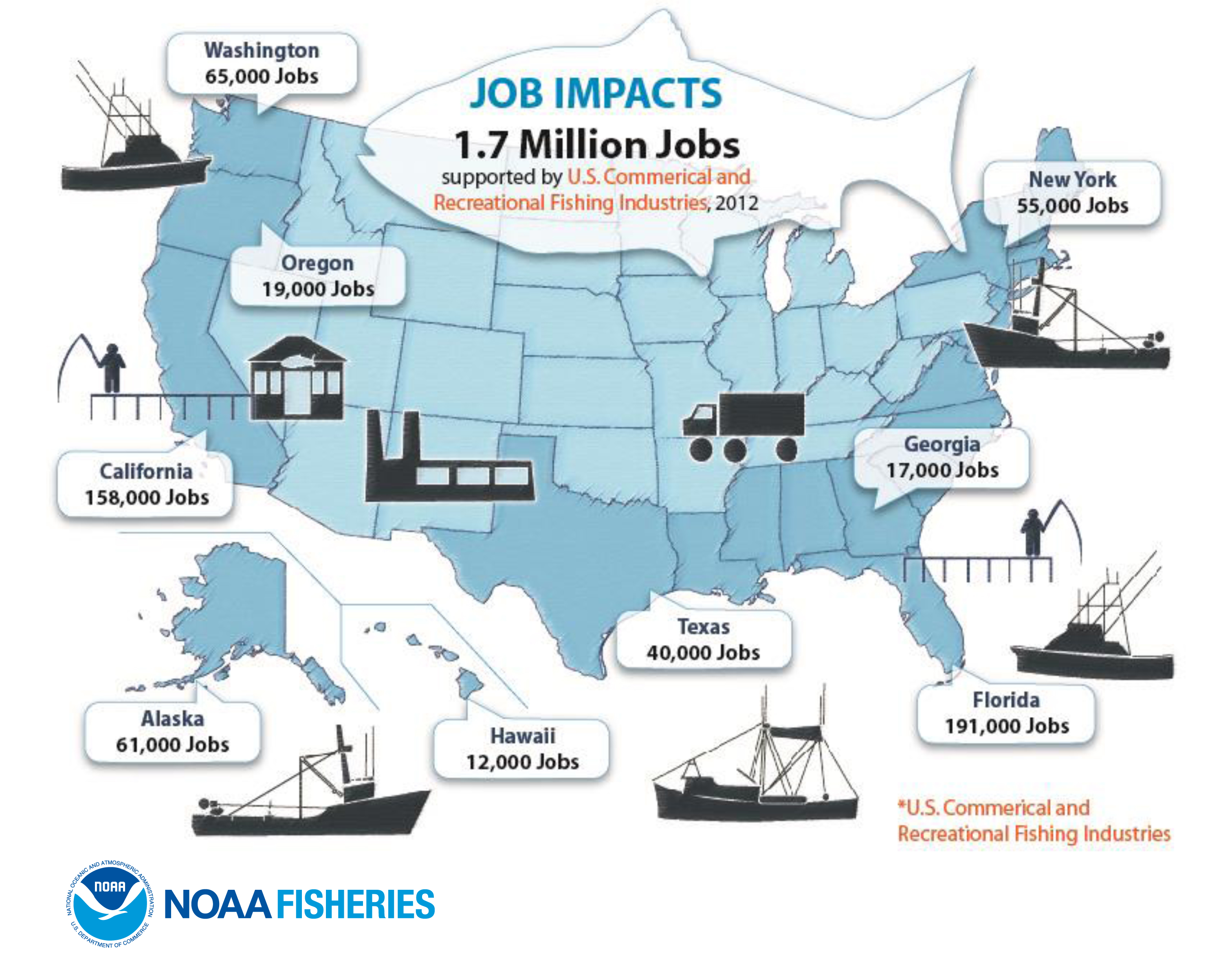 blog entries from department of commerce 1 7 million jobs supported by u s commercial and recreational fishing industries in 2012