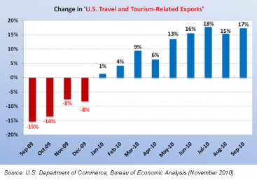 Graph of Change in U..S. Travel and Tourism-Related Exports